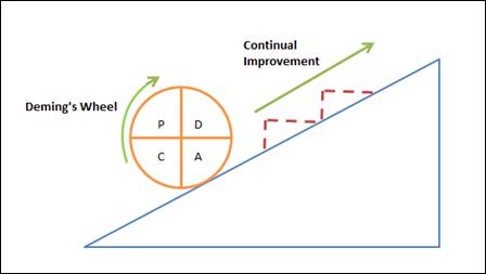 phương pháp quản lý PDCA