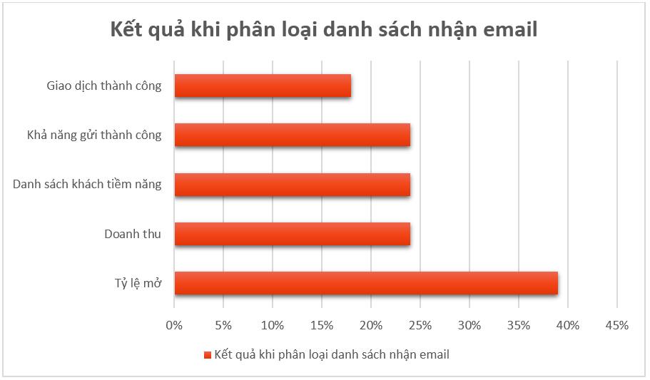 Phân loại danh sách email
