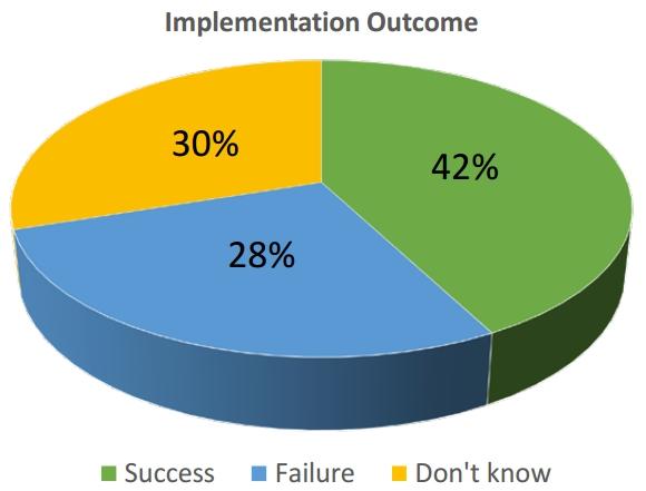 triển khai ERP thành công