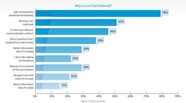 Tại sao khách hàng thích sử dụng LiveChatbox
