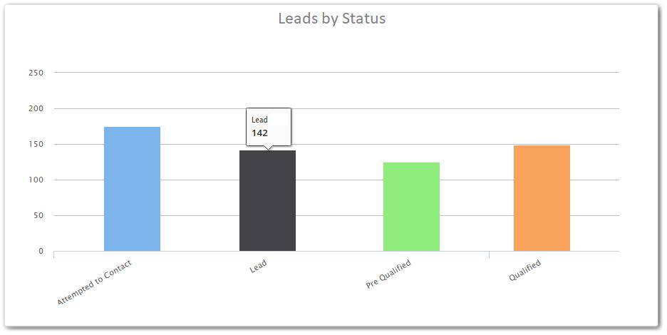 biểu đồ công cụ vitiger crm
