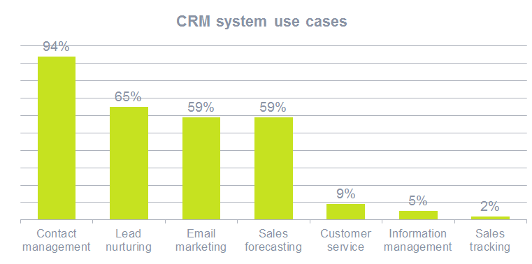 Tăng hiệu suất bán hàng với phần mềm Vtiger CRM