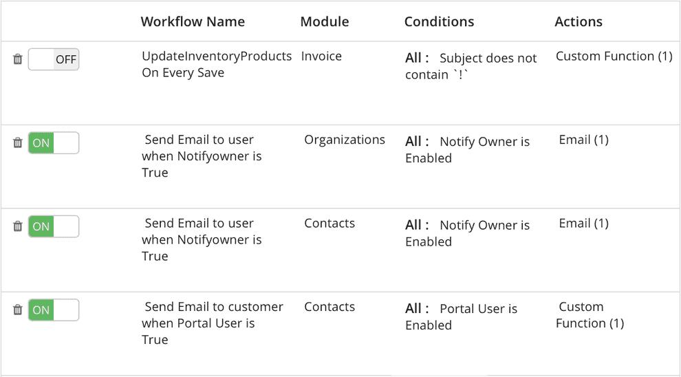 Vtiger module tự động hóa bán hàng
