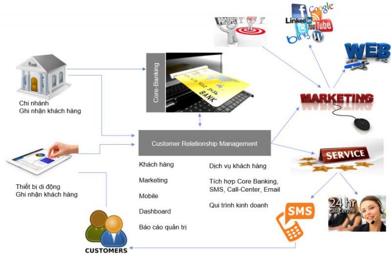 9 bước đơn giản để lập kế hoạch triển khai CRM tốt nhất