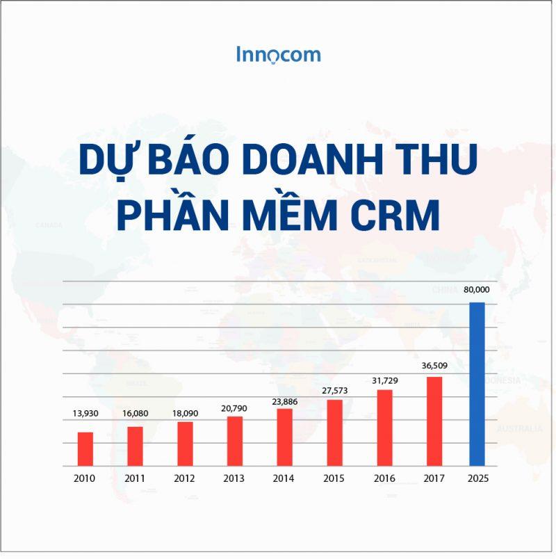 Doanh thu CRM ngày càng tăng và trở thành ưu tiên hàng đầu trong năm 2018