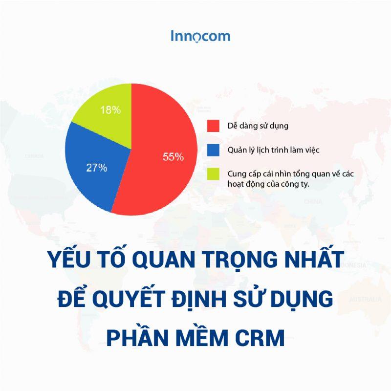 Đặc tính quan trọng nhất của CRM - Dễ sử dụng