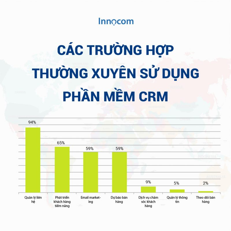 Các hoạt động thường xuyên sử dụng phần mềm CRM