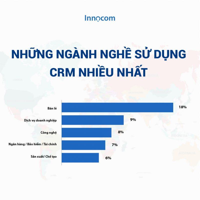 CRM được sử dụng rộng rãi với nhiều ngành nghề