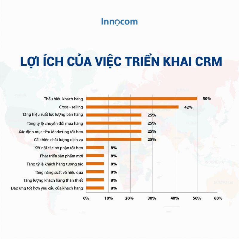 Vô vàn lợi ích doanh nghiệp nhận được khi sử dụng CRM