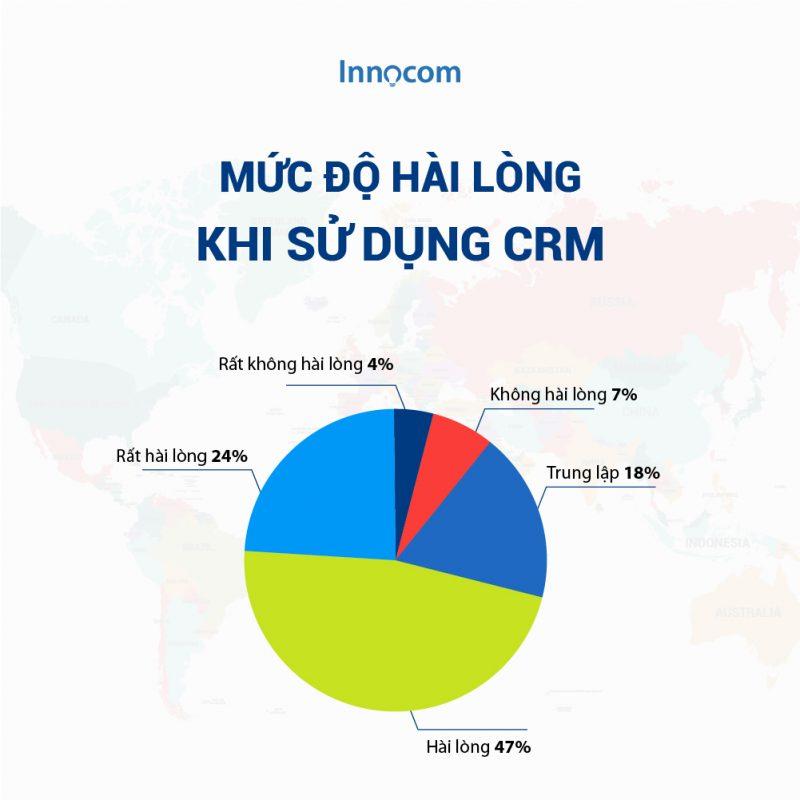 tỷ lệ hài lòng khi sử dụng CRM
